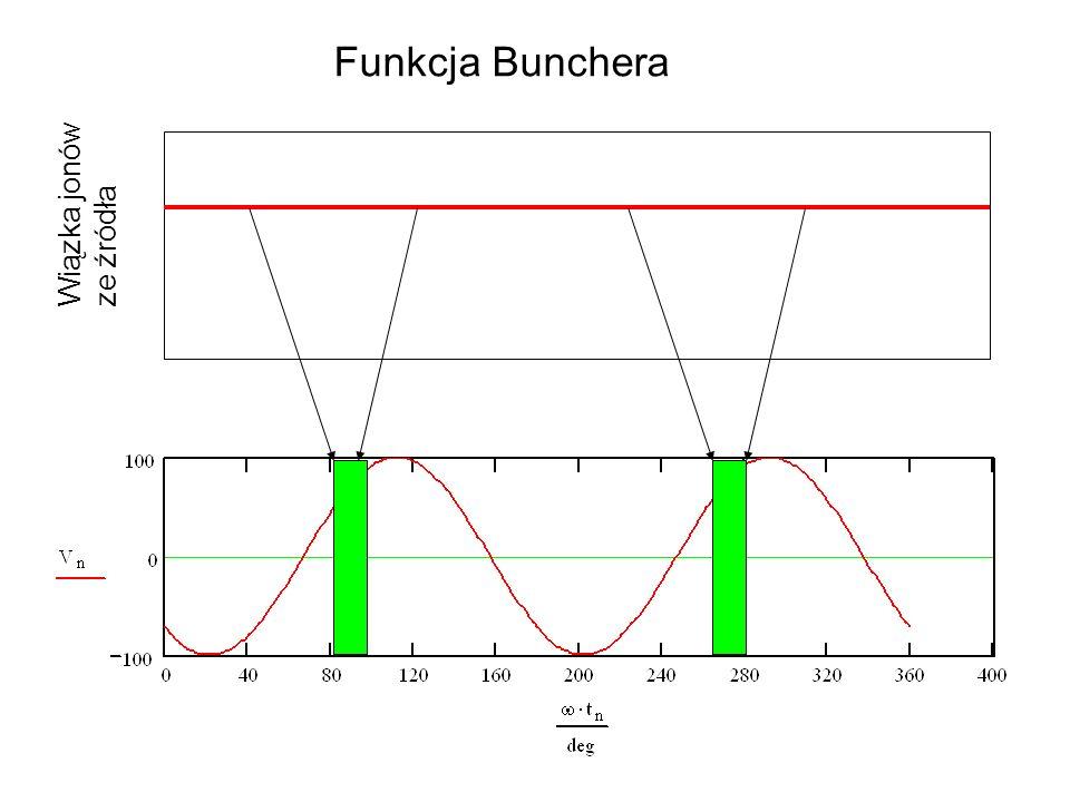 Wiązka jonów ze źródła Funkcja Bunchera