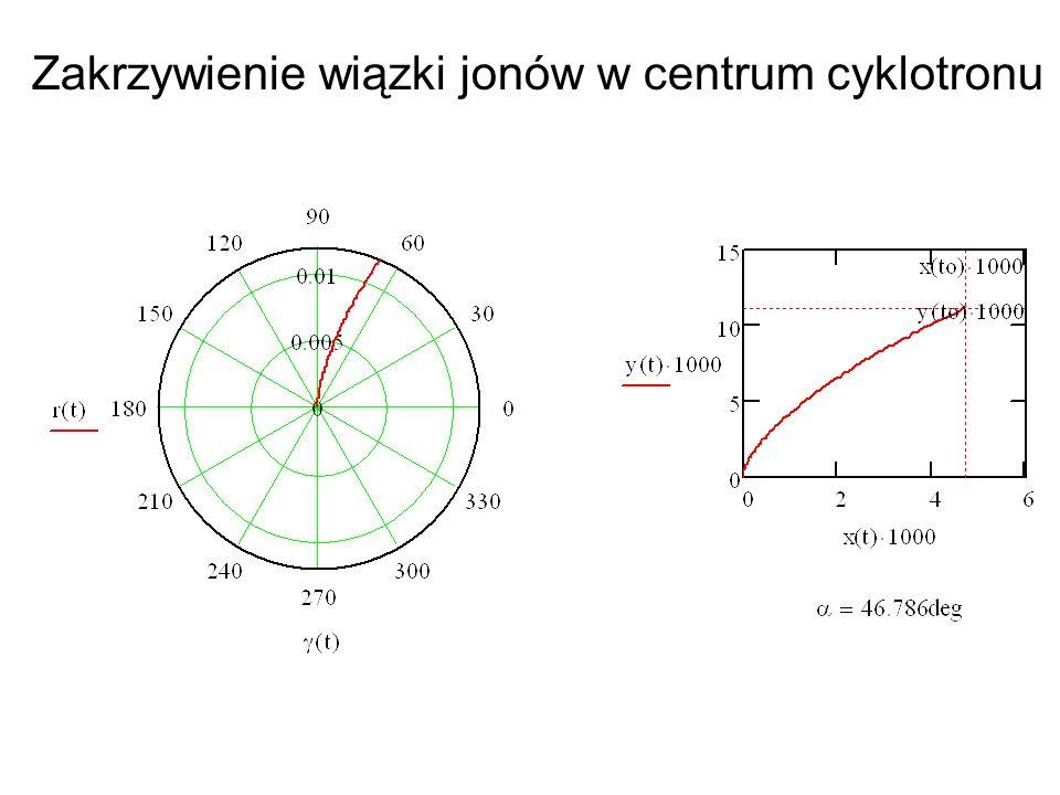 Zakrzywienie wiązki jonów w centrum cyklotronu