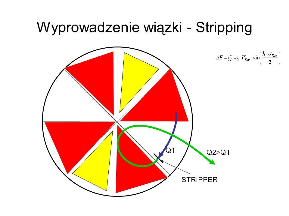 Wyprowadzenie wiązki - Stripping STRIPPER Q1 Q2>Q1