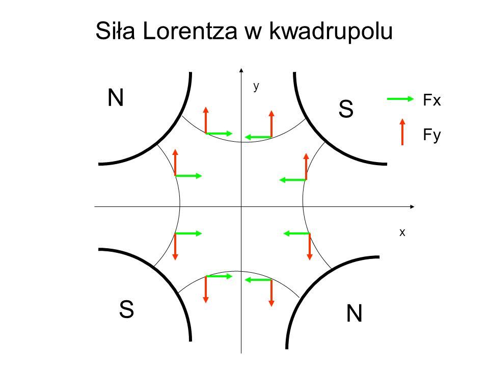 Siła Lorentza w kwadrupolu x y S S N N Fx Fy