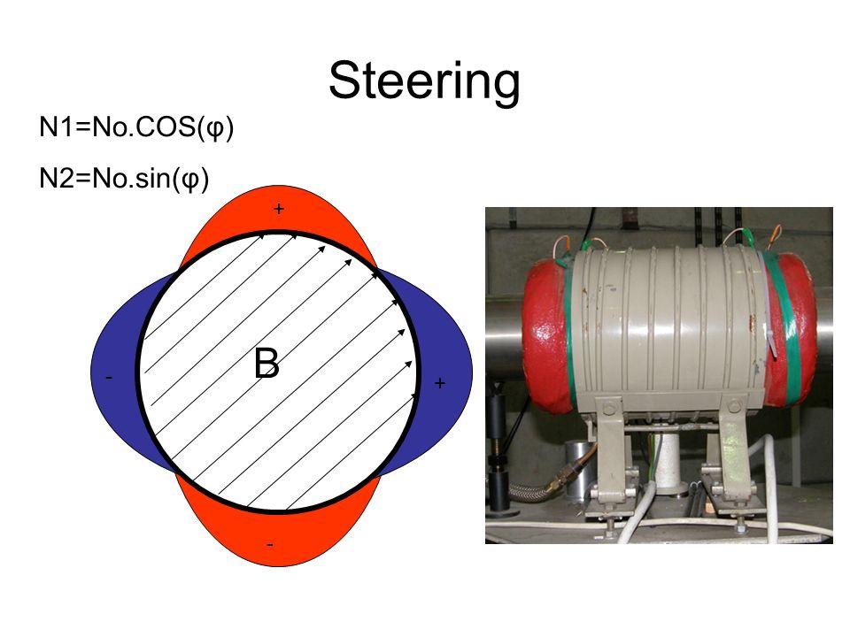 Steering B + - + - N1=No.COS(φ) N2=No.sin(φ)