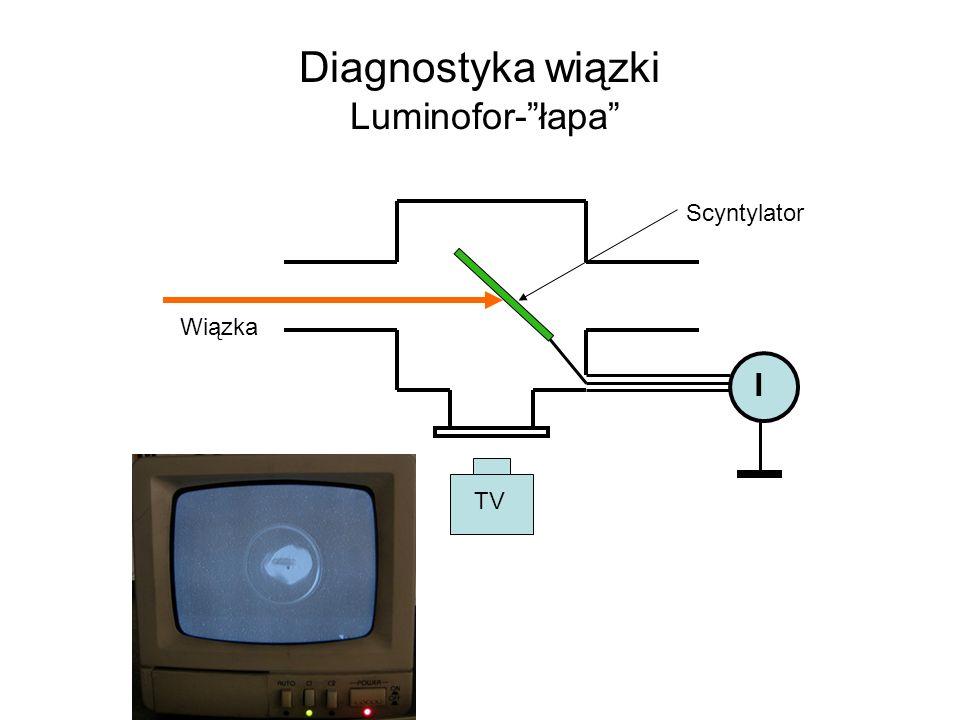 Diagnostyka wiązki Luminofor-łapa TV Wiązka I Scyntylator