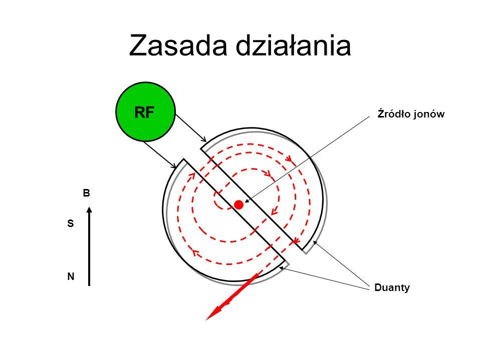 Zasada działania Źródło jonów RF Duanty N S B