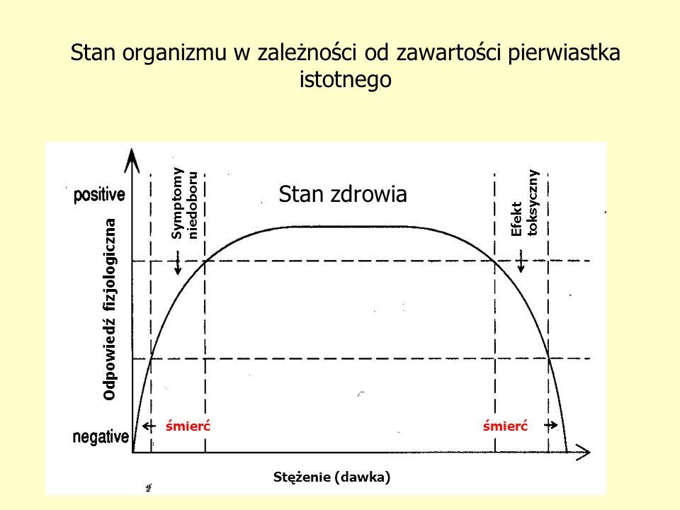 Stan organizmu w zależności od zawartości pierwiastka istotnego Stan zdrowia Symptomy niedoboru Efekt toksyczny Odpowiedź fizjologiczna Stężenie (dawk