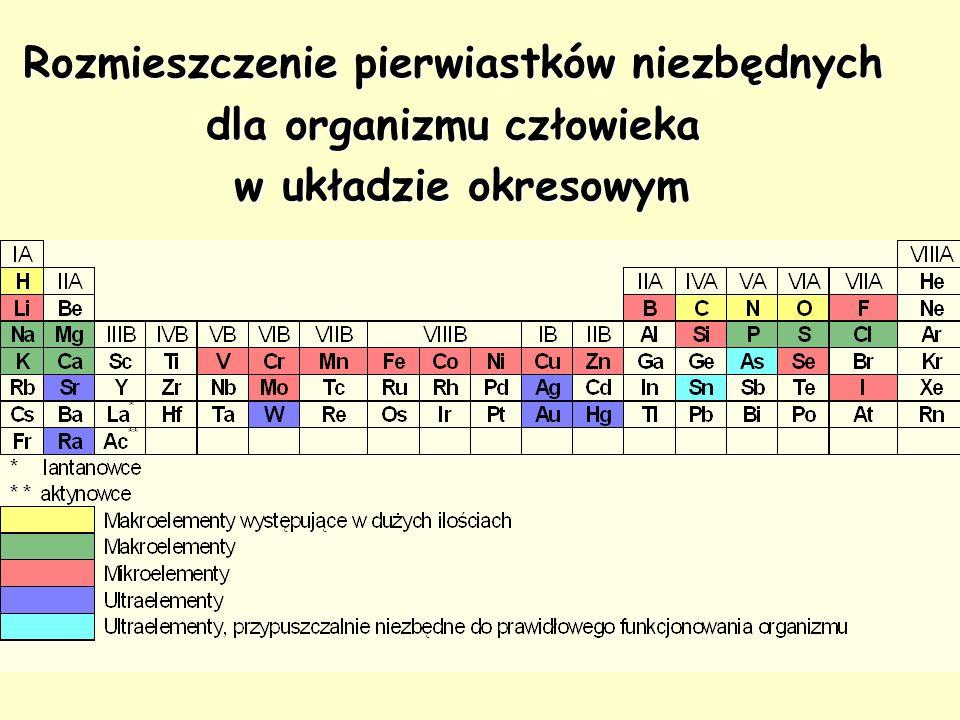 Rozmieszczenie pierwiastków niezbędnych dla organizmu człowieka w układzie okresowym w układzie okresowym