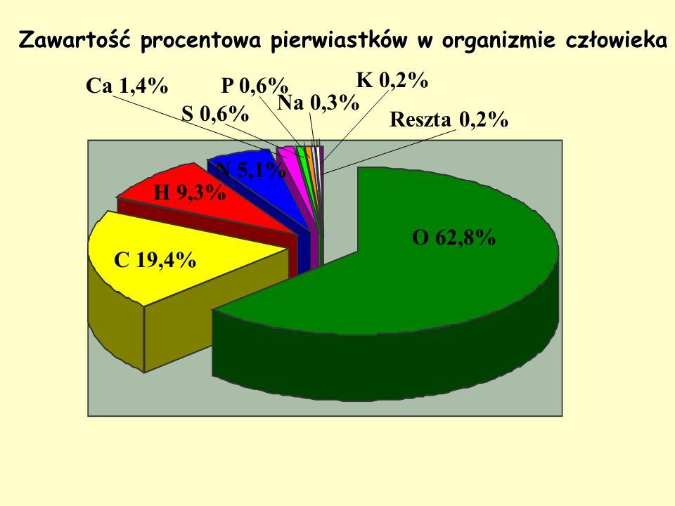 Zawartość procentowa pierwiastków w organizmie człowieka O 62,8% C 19,4% H 9,3% N 5,1% Ca 1,4% S 0,6% P 0,6% Na 0,3% Reszta 0,2% K 0,2%
