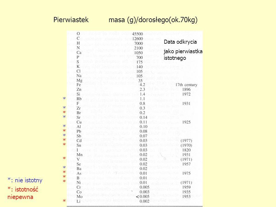 Pierwiastekmasa (g)/dorosłego(ok.70kg) Data odkrycia jako pierwiastka istotnego * *: nie istotny * * * * * * * *: istotność niepewna * * * * * * *