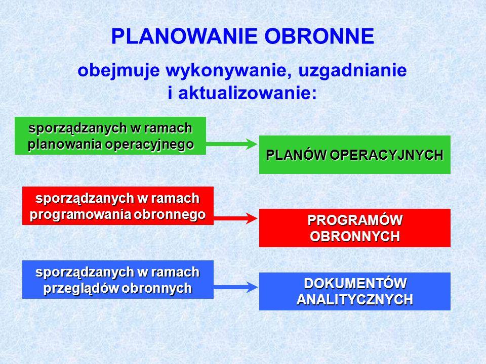 PLANOWANIE OBRONNE PLANOWANIE OPERACYJNE PROGRAMOWANIE OBRONNE POLITYCZNO-STRATEGICZNA DYREKTYWA OBRONNA RP USTALENIA RM W ZAKRESIE PROGRAMOWANIA PRZYGOTOWAŃ OBRONNYCH RZECZYPOSPOLITEJ POLSKIEJ NA LATA… STRUKTURA PLANOWANIA OBRONNEGO PLAN UŻYCIA SIŁ ZBROJNYCH RP PLAN REAGOWANIA OBRONNEGO RP PROGRAM MOBILIZACJI GOSPODARKI NA LATA … PROGRAM POZAMILITARNYCH PRZYGOTOWAŃ OBRONNYCH W LATACH...