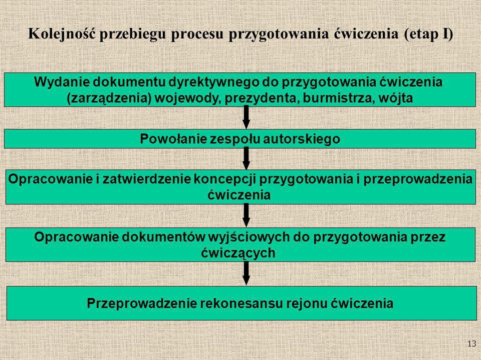 13 Kolejność przebiegu procesu przygotowania ćwiczenia (etap I) Wydanie dokumentu dyrektywnego do przygotowania ćwiczenia (zarządzenia) wojewody, prez