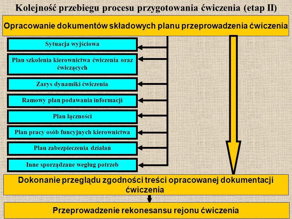 14 Kolejność przebiegu procesu przygotowania ćwiczenia (etap II) Opracowanie dokumentów składowych planu przeprowadzenia ćwiczenia Dokonanie przeglądu