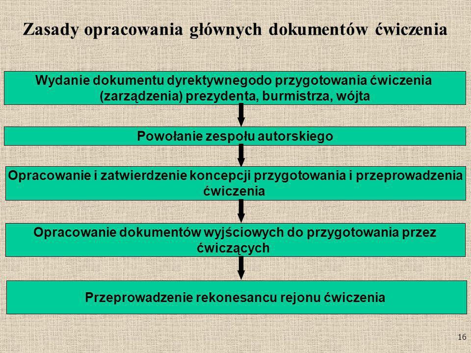 16 Zasady opracowania głównych dokumentów ćwiczenia Wydanie dokumentu dyrektywnegodo przygotowania ćwiczenia (zarządzenia) prezydenta, burmistrza, wój