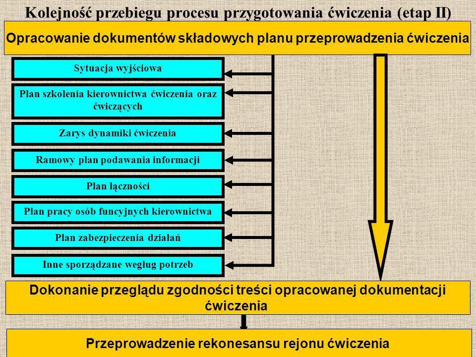 27 Kolejność przebiegu procesu przygotowania ćwiczenia (etap II) Opracowanie dokumentów składowych planu przeprowadzenia ćwiczenia Dokonanie przeglądu
