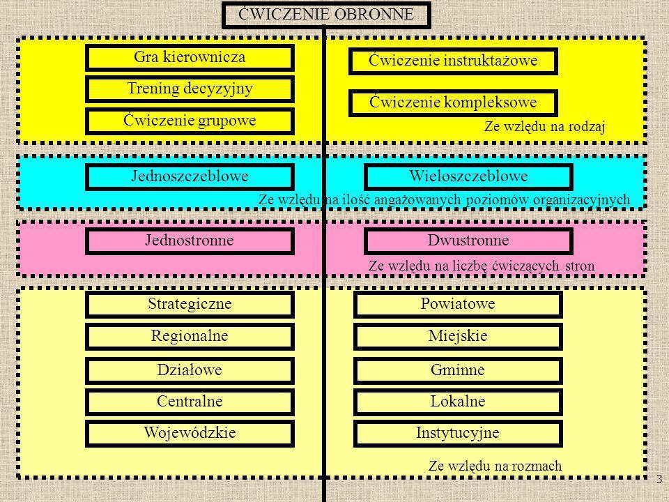 3 Ze wzlędu na rodzaj ĆWICZENIE OBRONNE Gra kierownicza Trening decyzyjny Ćwiczenie grupowe Ćwiczenie instruktażowe Ćwiczenie kompleksowe Jednoszczebl
