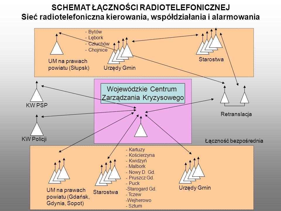 Wojewódzkie Centrum Zarządzania Kryzysowego KW PSP KW Policji UM na prawach powiatu (Gdańsk, Gdynia, Sopot) Starostwa UM na prawach powiatu (Słupsk) S