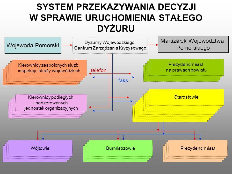 SYSTEM PRZEKAZYWANIA DECYZJI W SPRAWIE URUCHOMIENIA STAŁEGO DYŻURU Wojewoda Pomorski Dyżurny Wojewódzkiego Centrum Zarządzania Kryzysowego Kierownicy