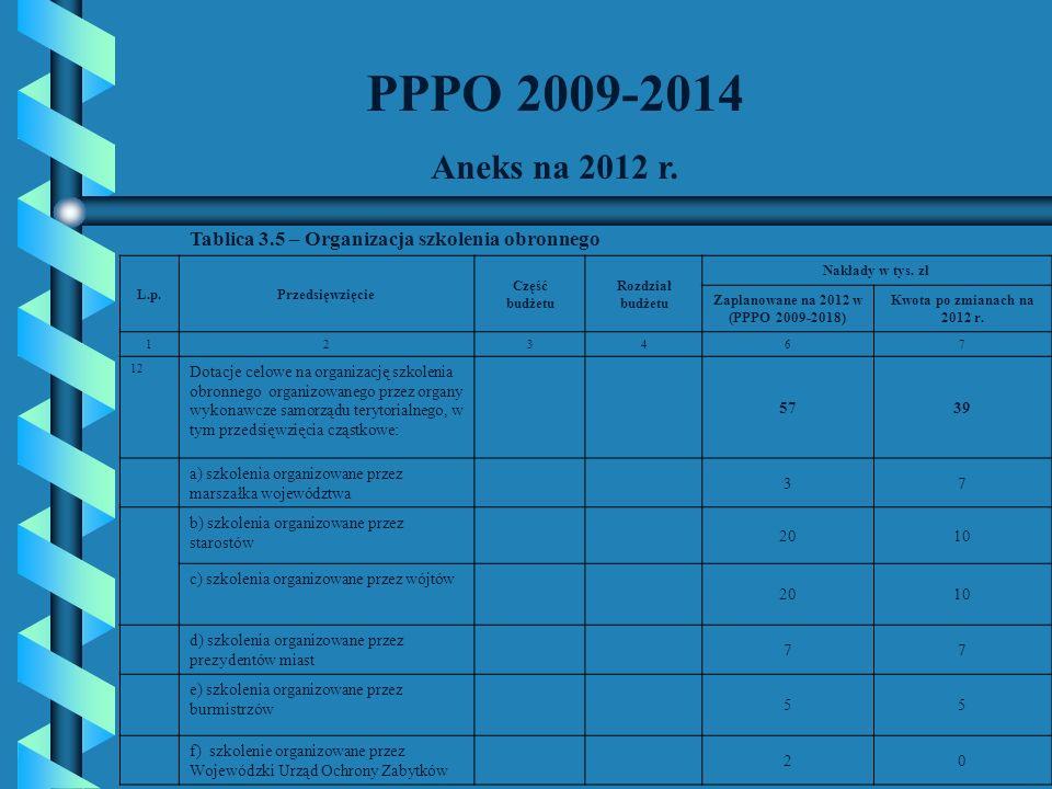 PPPO 2009-2014 Aneks na 2012 r. Tablica 3.5 – Organizacja szkolenia obronnego L.p.Przedsięwzięcie Część budżetu Rozdział budżetu Nakłady w tys. zł Zap
