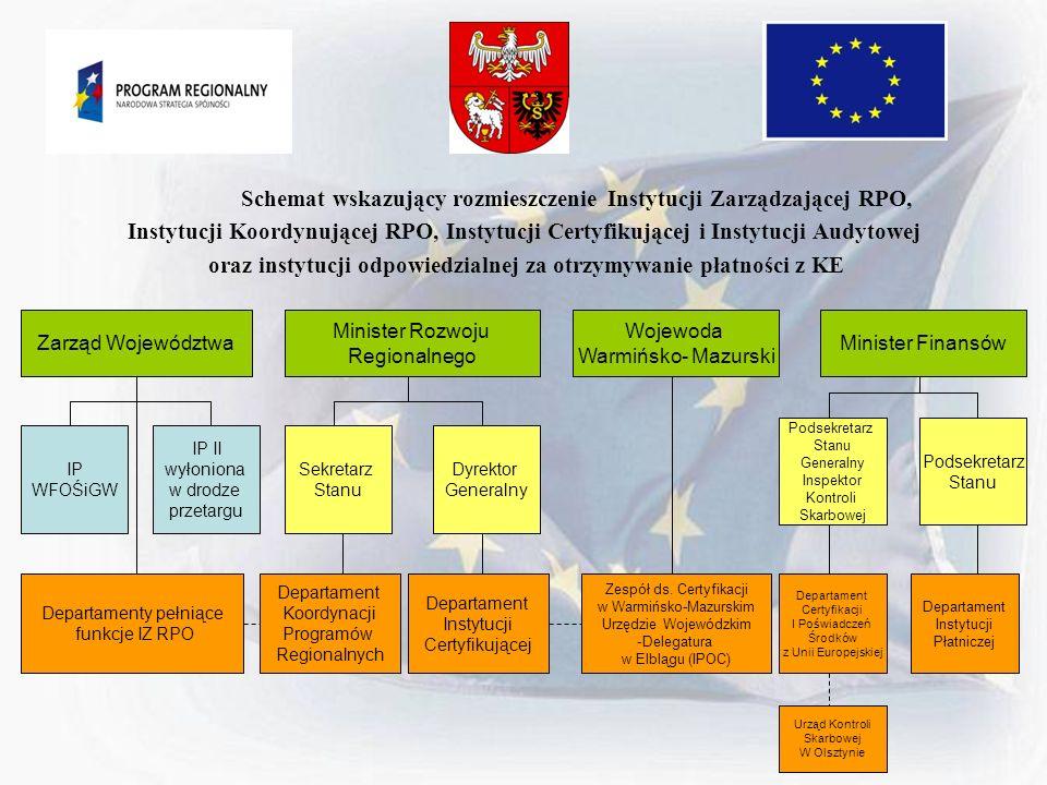 Schemat wskazujący rozmieszczenie Instytucji Zarządzającej RPO, Instytucji Koordynującej RPO, Instytucji Certyfikującej i Instytucji Audytowej oraz in