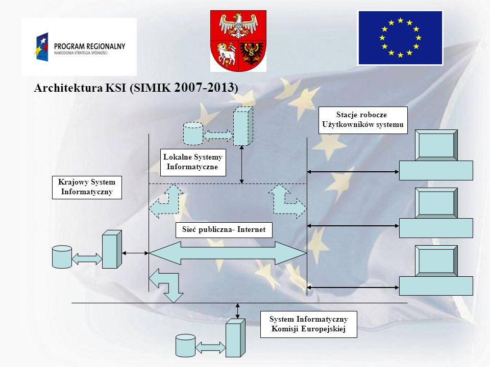 Krajowy System Informatyczny Stacje robocze Użytkowników systemu System Informatyczny Komisji Europejskiej Sieć publiczna- Internet Lokalne Systemy In