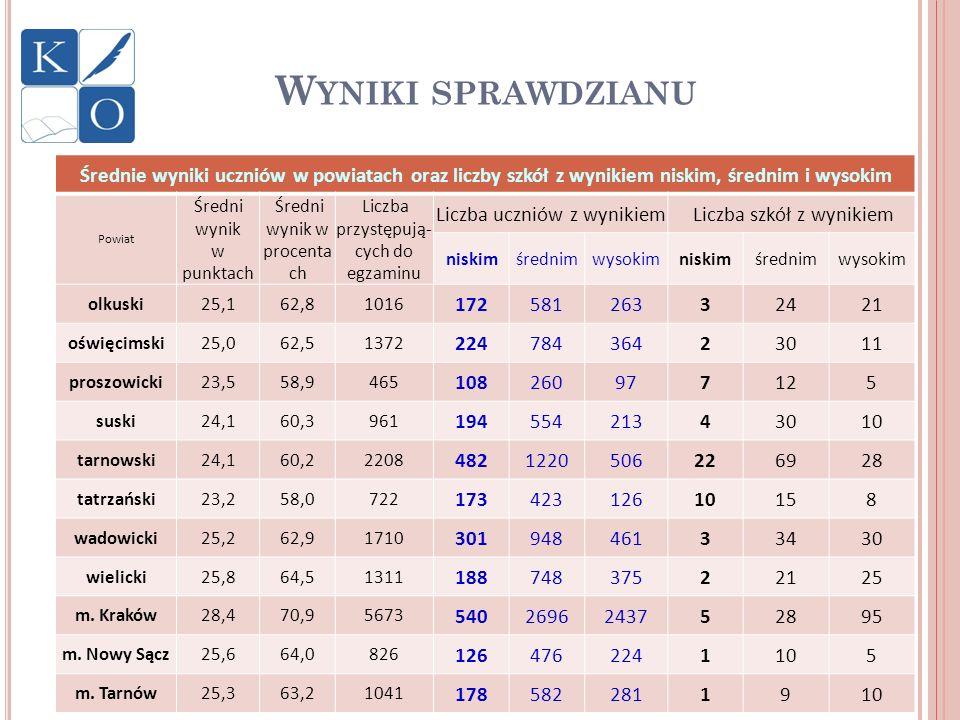 W YNIKI SPRAWDZIANU Średnie wyniki uczniów w powiatach oraz liczby szkół z wynikiem niskim, średnim i wysokim Powiat Średni wynik w punktach Średni wy