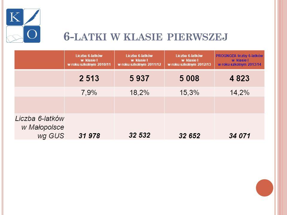 P RZEKAZANIA S ZKÓŁ POZA JST ( BEZ PROCESU LIKWIDACJI ) 2011 – 6 szkół podstawowych 2012 – 16 szkół podstawowych 2013 – 12 szkół podstawowych, 1 przedszkole Bliższe informacje na: www.kuratorium.krakow.plwww.kuratorium.krakow.pl