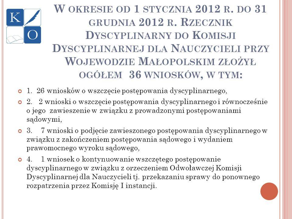 W OKRESIE OD 1 STYCZNIA 2012 R. DO 31 GRUDNIA 2012 R. R ZECZNIK D YSCYPLINARNY DO K OMISJI D YSCYPLINARNEJ DLA N AUCZYCIELI PRZY W OJEWODZIE M AŁOPOLS