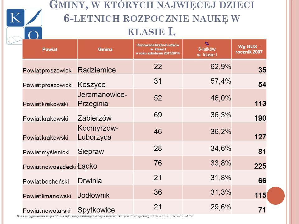 G MINY, W KTÓRYCH NAJWIĘCEJ DZIECI 6- LETNICH ROZPOCZNIE NAUKĘ W KLASIE I. PowiatGmina Planowana liczba 6-latków w klasie I w roku szkolnym 2013/2014