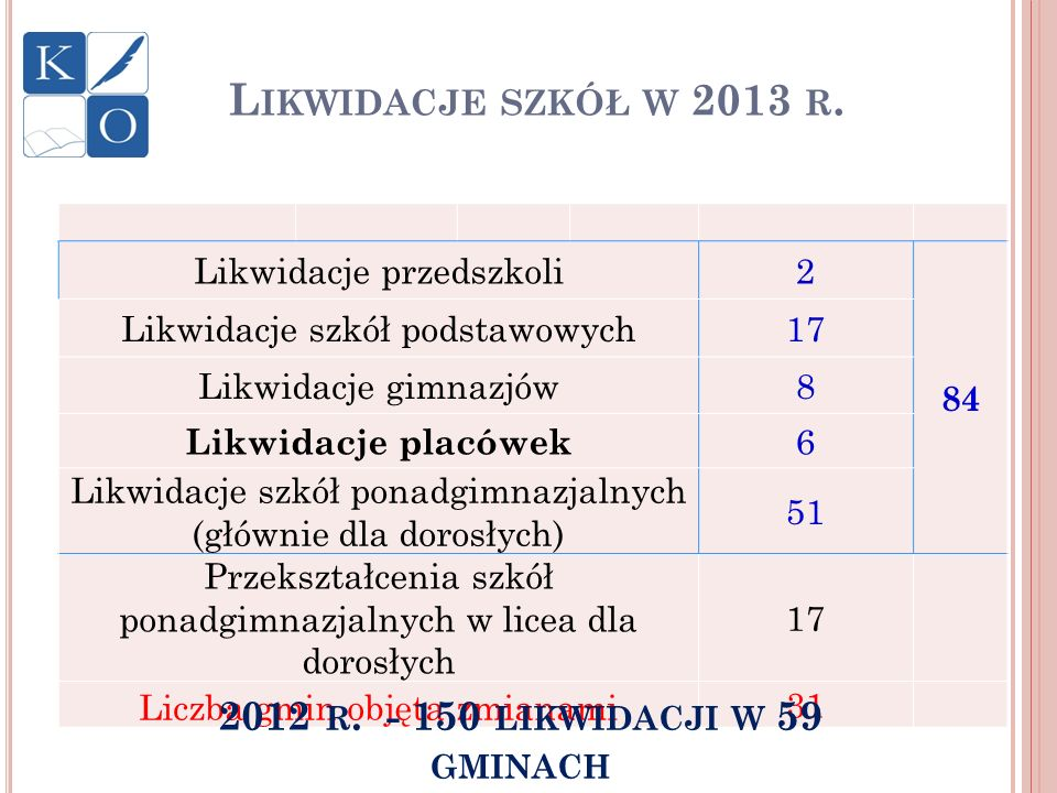 L IKWIDACJE SZKÓŁ W 2013 R. Likwidacje przedszkoli2 84 Likwidacje szkół podstawowych17 Likwidacje gimnazjów8 Likwidacje placówek 6 Likwidacje szkół po