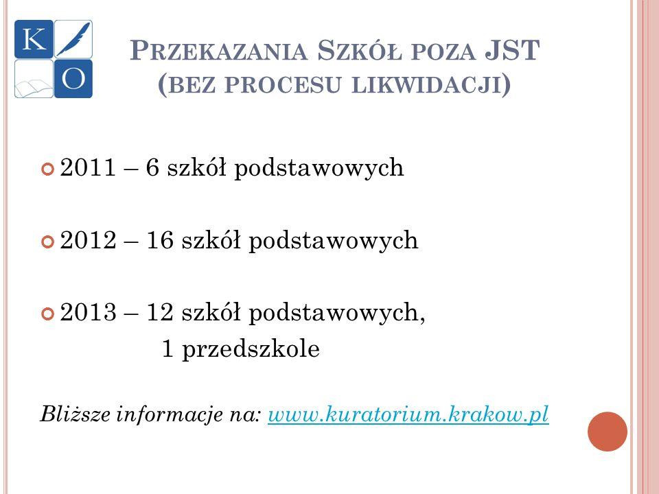 P RZEKAZANIA S ZKÓŁ POZA JST ( BEZ PROCESU LIKWIDACJI ) 2011 – 6 szkół podstawowych 2012 – 16 szkół podstawowych 2013 – 12 szkół podstawowych, 1 przed