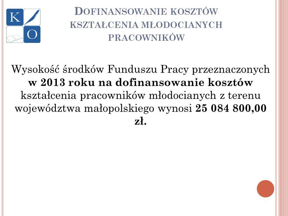 D OFINANSOWANIE KOSZTÓW KSZTAŁCENIA MŁODOCIANYCH PRACOWNIKÓW Wysokość środków Funduszu Pracy przeznaczonych w 2013 roku na dofinansowanie kosztów kszt