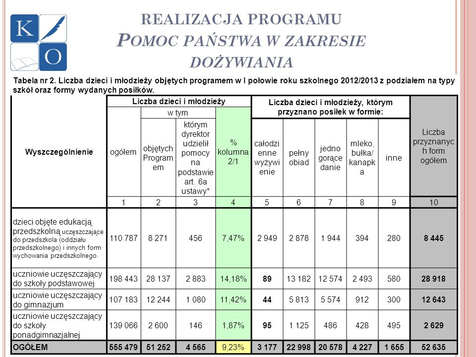 REALIZACJA PROGRAMU P OMOC PAŃSTWA W ZAKRESIE DOŻYWIANIA Tabela nr 2. Liczba dzieci i młodzieży objętych programem w I połowie roku szkolnego 2012/201