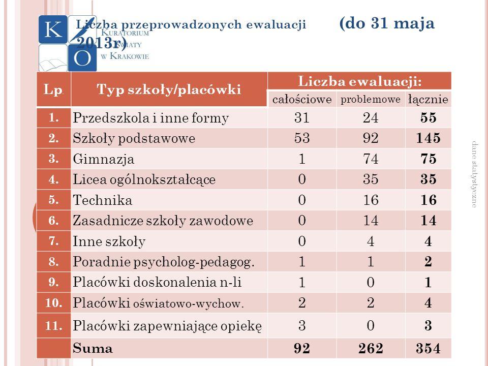 Liczba przeprowadzonych ewaluacji (do 31 maja 2013r) dane statystyczne Lp. Typ szkoły/placówki Liczba ewaluacji: całościowe problemowe łącznie 1. Prze