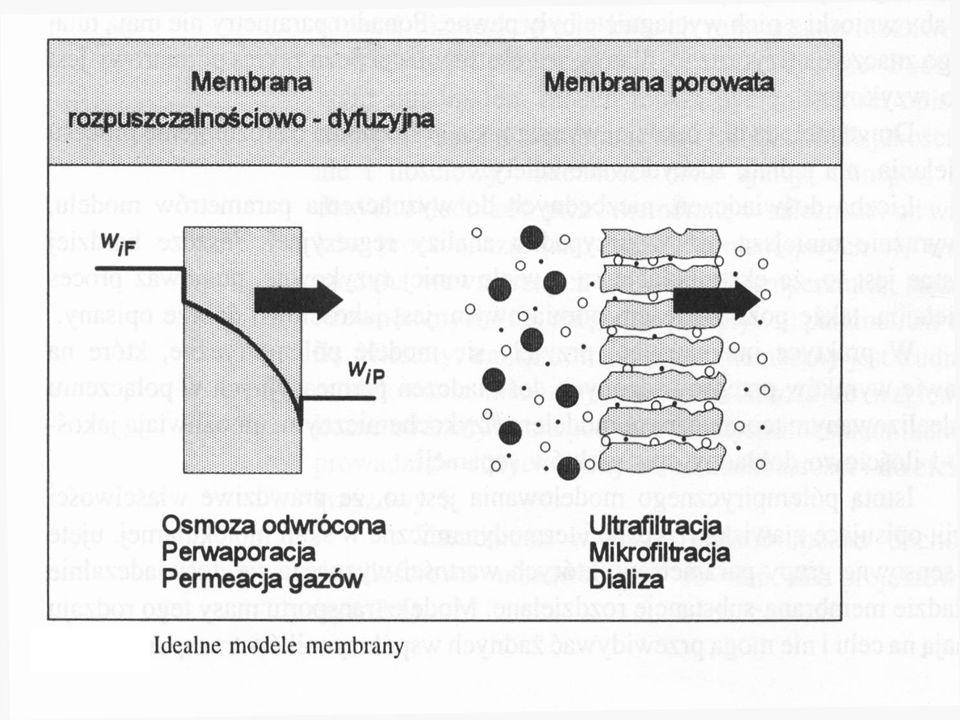 Model dyfuzyjny Rozpuszczalność i szybkość dyfuzji Selektywność J n molowy strumień związku dyfundującego[mol m -2 s -1 ] grubosć membrany współczynni
