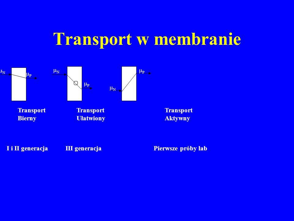 Typy membran