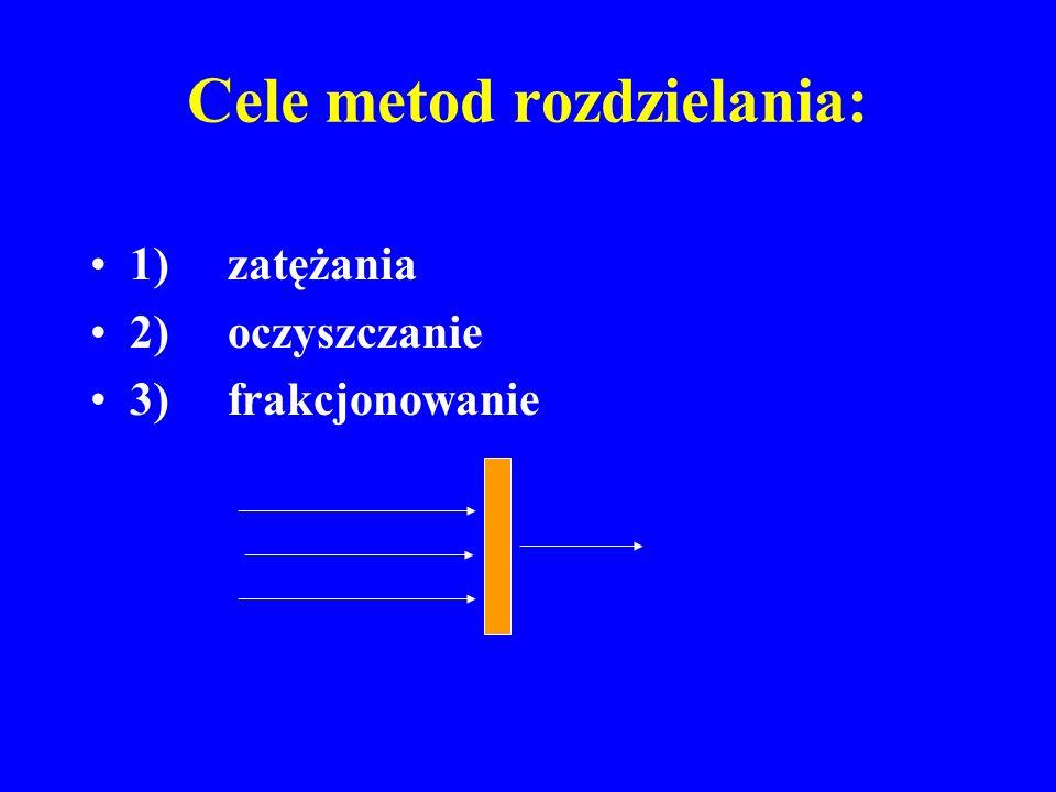 Cele metod rozdzielania: 1) zatężania 2) oczyszczanie 3) frakcjonowanie
