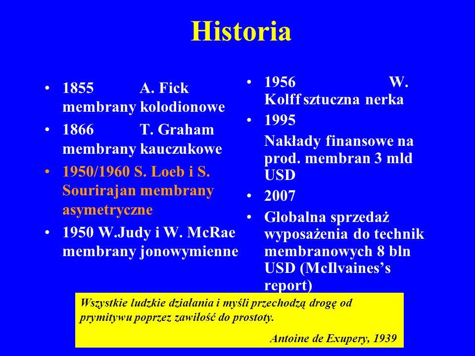 Historia 1855 A.Fick membrany kolodionowe 1866 T.