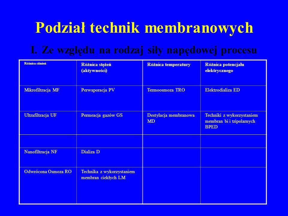Metody wytwarzania membran Metoda spiekania (pory 1 m, duży rozrzut) · Metoda rozciągu (pory 0.02 m) · Metoda radiacyjna (0.03 m pory 12 m) · Metoda inwersji faz (różne rozmiary porów) 1) czynniki termiczne 2) odparowywanie rozpuszczalnika – sucha 3) żelowanie nierozpuszczalnikiem – mokra 4) dodatek polimeru porotwórczego · Powlekanie membrany mikroporowatej warstwą permeacyjną (kompozytowe) · Metoda formowania dynamicznego (tworzy się w trakcie procesu separacji)