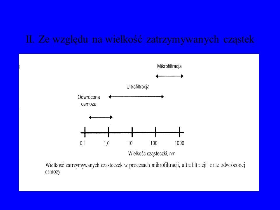 Podział technik membranowych I. Ze względu na rodzaj siły napędowej procesu Różnica ciśnień Różnica stężeń (aktywności) Różnica temperaturyRóżnica pot