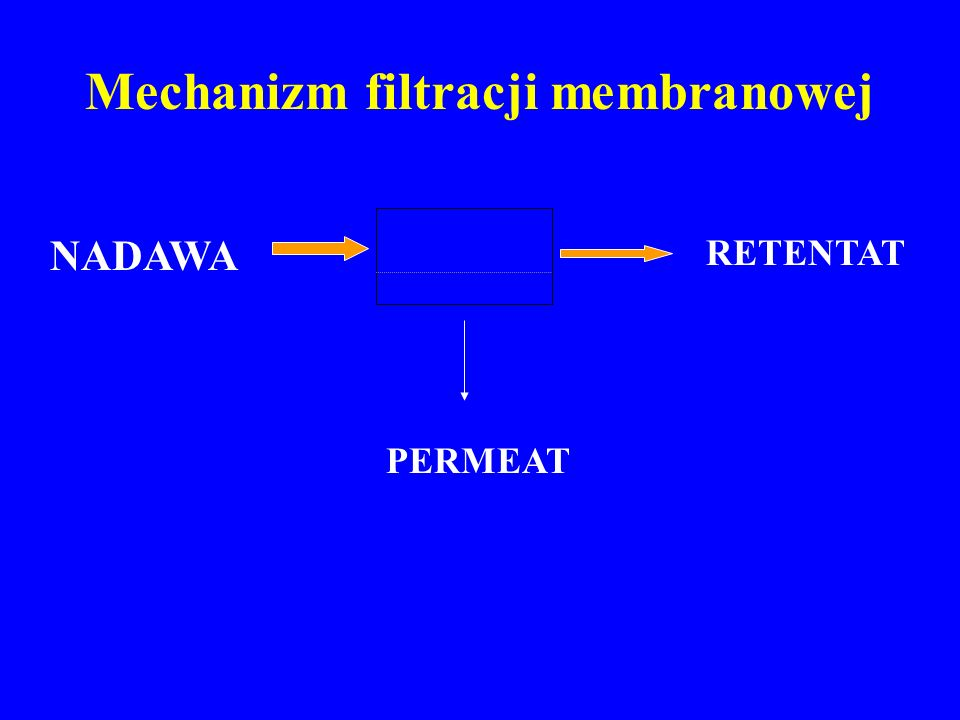 Mechanizm filtracji membranowej NADAWA PERMEAT RETENTAT