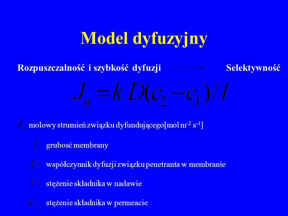 Model dyfuzyjny Rozpuszczalność i szybkość dyfuzji Selektywność J n molowy strumień związku dyfundującego[mol m -2 s -1 ] grubosć membrany współczynnik dyfuzji związku penetranta w membranie stężenie składnika w nadawie stężenie składnika w permeacie