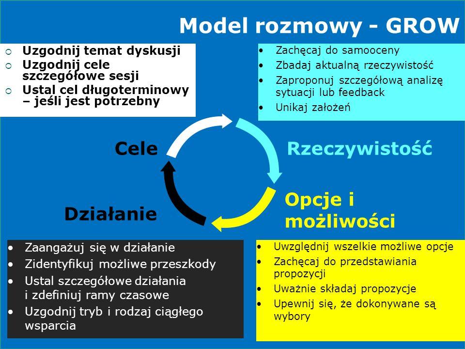 Model rozmowy - GROW Uzgodnij temat dyskusji Uzgodnij cele szczegółowe sesji Ustal cel długoterminowy – jeśli jest potrzebny Zachęcaj do samooceny Zba