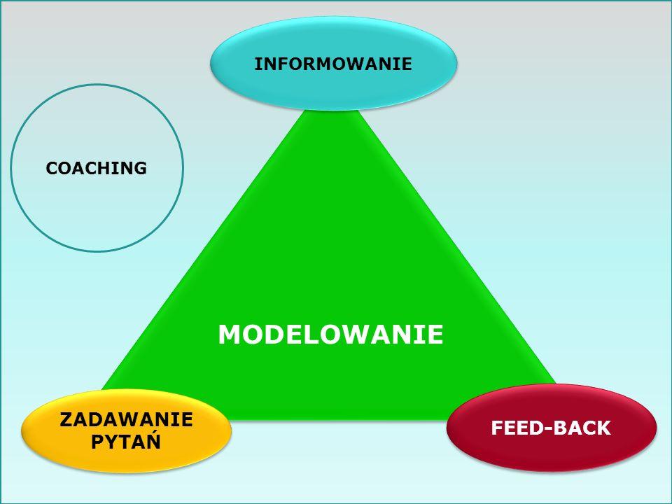 MODELOWANIE INFORMOWANIE FEED-BACK ZADAWANIE PYTAŃ COACHING