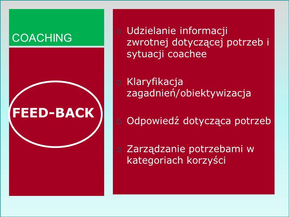 COACHING Udzielanie informacji zwrotnej dotyczącej potrzeb i sytuacji coachee Klaryfikacja zagadnień/obiektywizacja Odpowiedź dotycząca potrzeb Zarząd