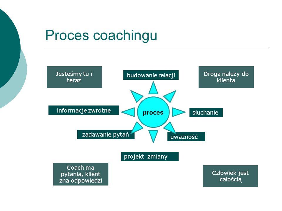 Proces coachingu Jesteśmy tu i teraz Coach ma pytania, klient zna odpowiedzi Człowiek jest całością Droga należy do klienta budowanie relacji słuchani