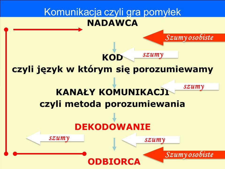 Komunikacja czyli gra pomyłek NADAWCA KOD czyli język w którym się porozumiewamy KANAŁY KOMUNIKACJI czyli metoda porozumiewania DEKODOWANIE ODBIORCA N
