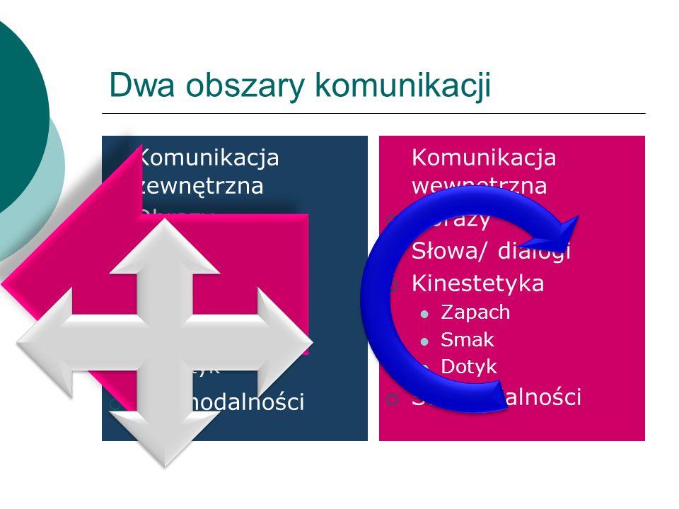 Dwa obszary komunikacji Komunikacja zewnętrzna Obrazy Słowa Kinestetyka Zapach Smak Dotyk Submodalności Komunikacja wewnętrzna Obrazy Słowa/ dialogi K