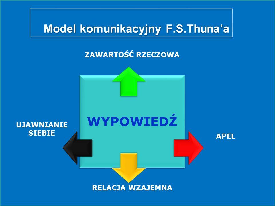 Model komunikacyjny F.S.Thunaa WYPOWIEDŹ ZAWARTOŚĆ RZECZOWA APEL RELACJA WZAJEMNA UJAWNIANIE SIEBIE