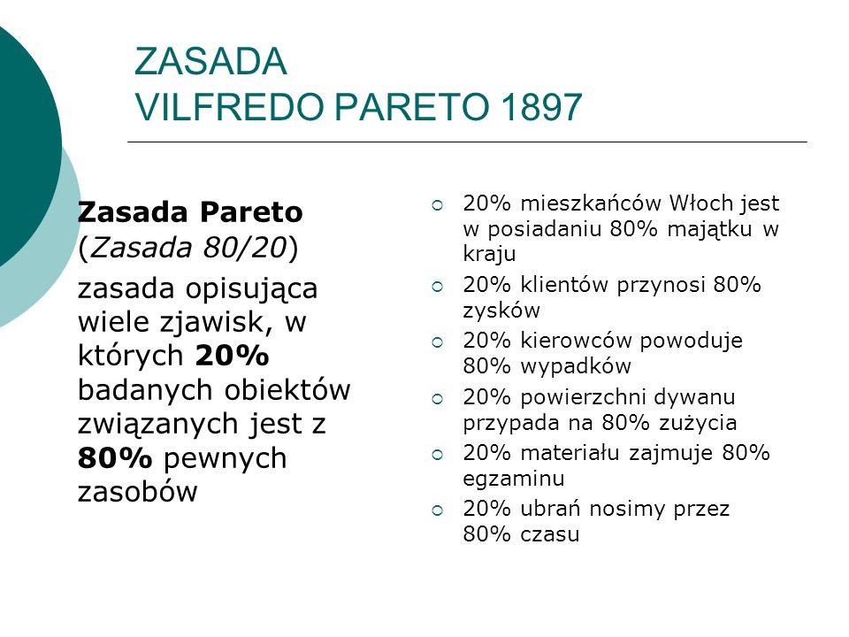 ZASADA VILFREDO PARETO 1897 Zasada Pareto (Zasada 80/20) zasada opisująca wiele zjawisk, w których 20% badanych obiektów związanych jest z 80% pewnych