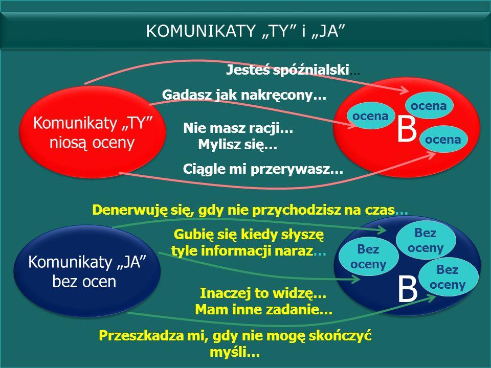 Komunikaty TY niosą oceny Komunikaty TY niosą oceny B B Komunikaty JA bez ocen Komunikaty JA bez ocen B B ocena Jesteś spóźnialski… Gadasz jak nakręco