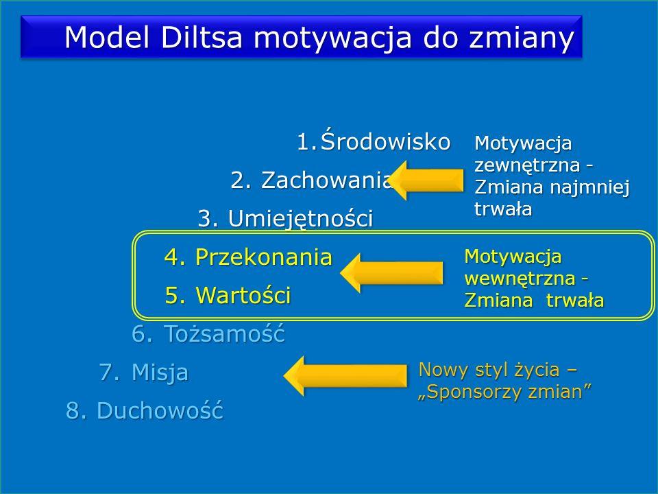 Model Diltsa motywacja do zmiany 1.Środowisko 2. Zachowania 3. Umiejętności 4. Przekonania 5. Wartości 6.Tożsamość 7.Misja 8. Duchowość Motywacja zewn