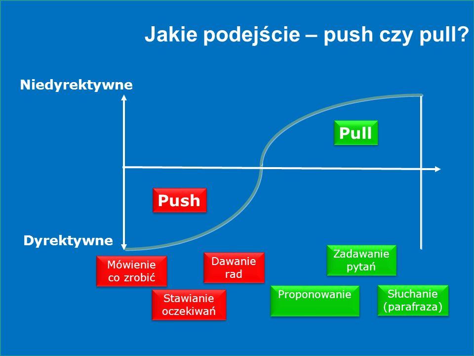 Jakie podejście – push czy pull? Pull Niedyrektywne Push Dyrektywne Mówienie co zrobić Stawianie oczekiwań Stawianie oczekiwań Dawanie rad Dawanie rad